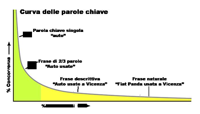 curva_parole_chiave