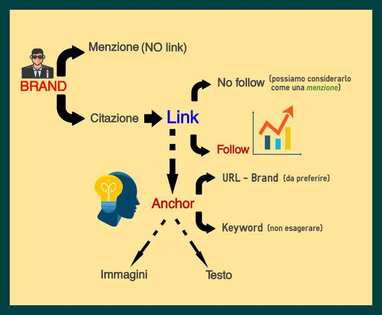 link-building in sisntesi