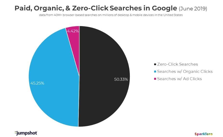 Zero click su google