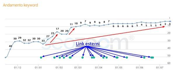 campagna-link-building-matteodv-SEO
